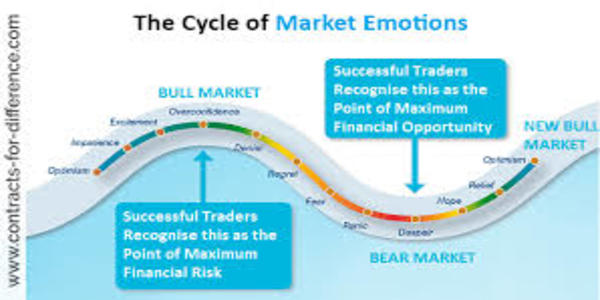 52$. The Psychology of Trading
